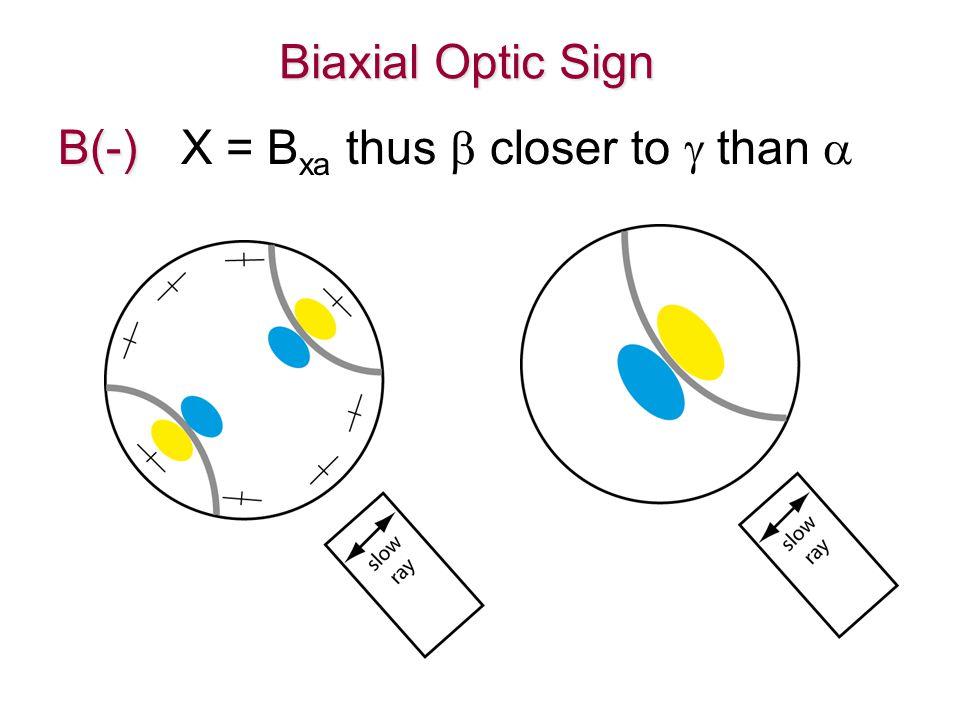 Biaxial Optic Sign B(-) B(-) X = B xa thus  closer to  than 