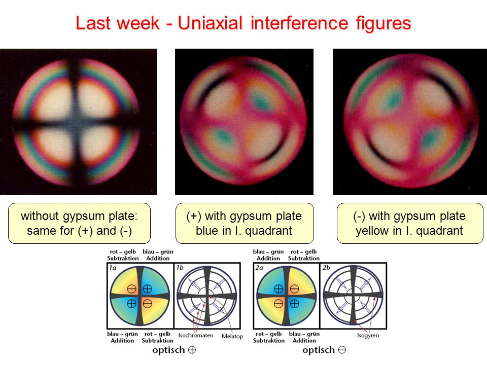 Last week - Uniaxial interference figures without gypsum plate: same for (+) and (-) (+) with gypsum plate blue in I.