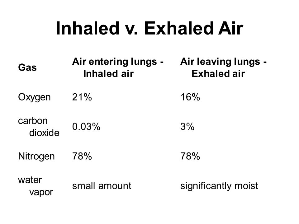 Gas Air entering lungs - Inhaled air Air leaving lungs - Exhaled air Oxygen21%16% carbon dioxide 0.03%3% Nitrogen78% water vapor small amountsignificantly moist Inhaled v.