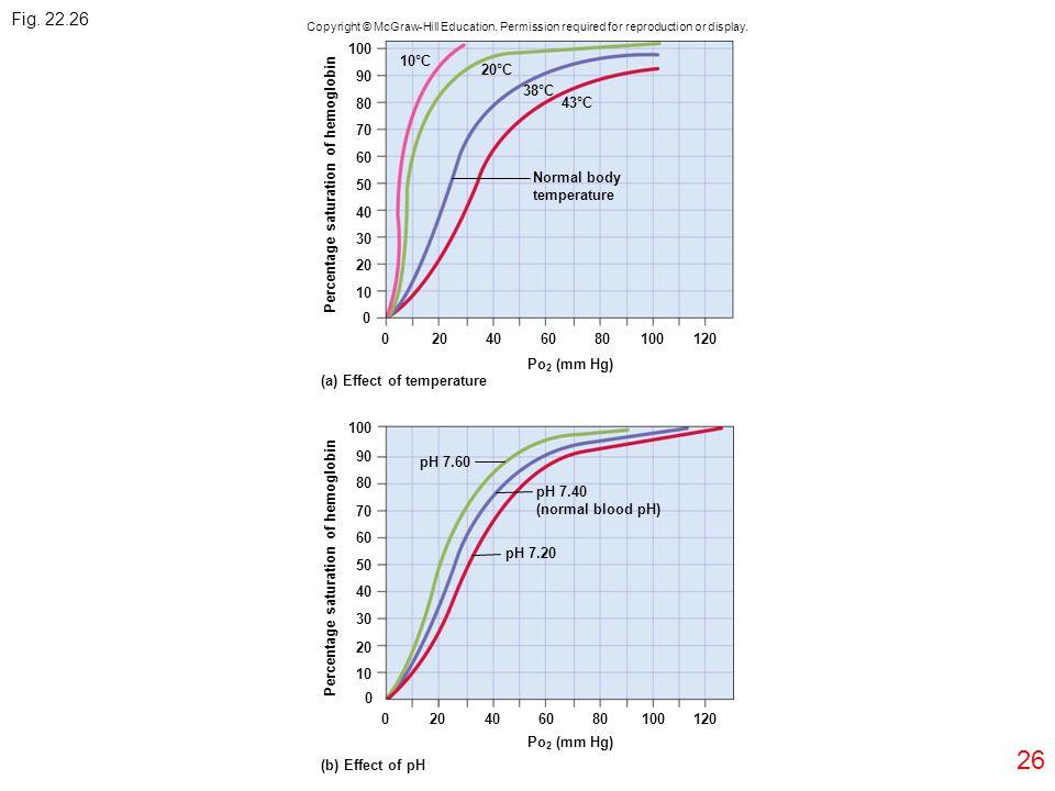 26 Percentage saturation of hemoglobin 100 90 80 70 60 50 40 30 20 10 0 020406080100120 10°C 20°C 38°C 43°C Normal body temperature Po 2 (mm Hg) pH 7.