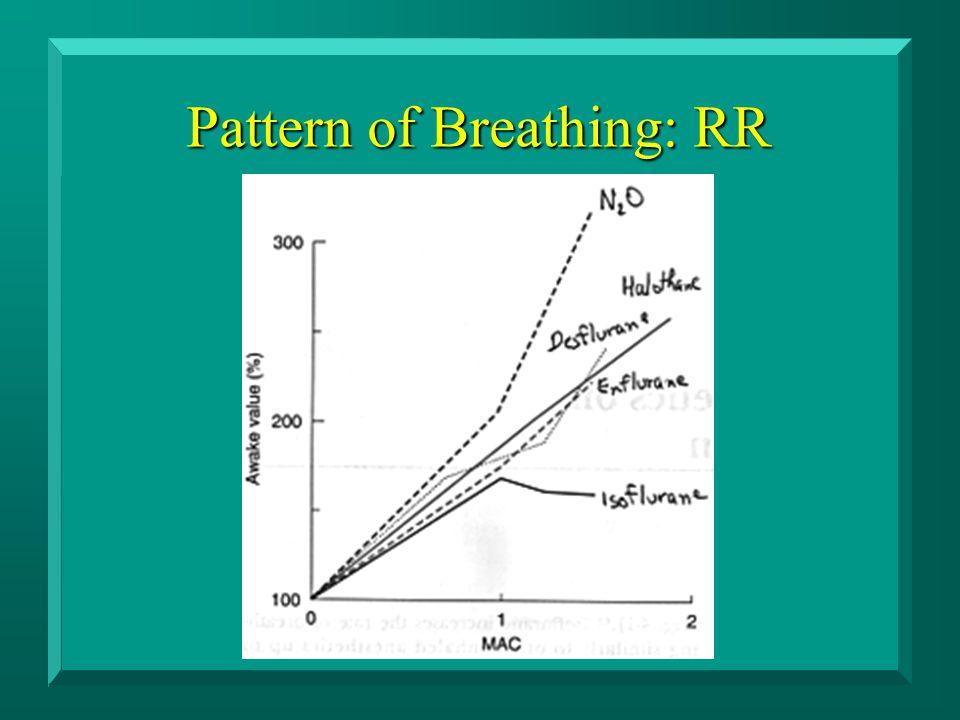 Pattern of Breathing: RR