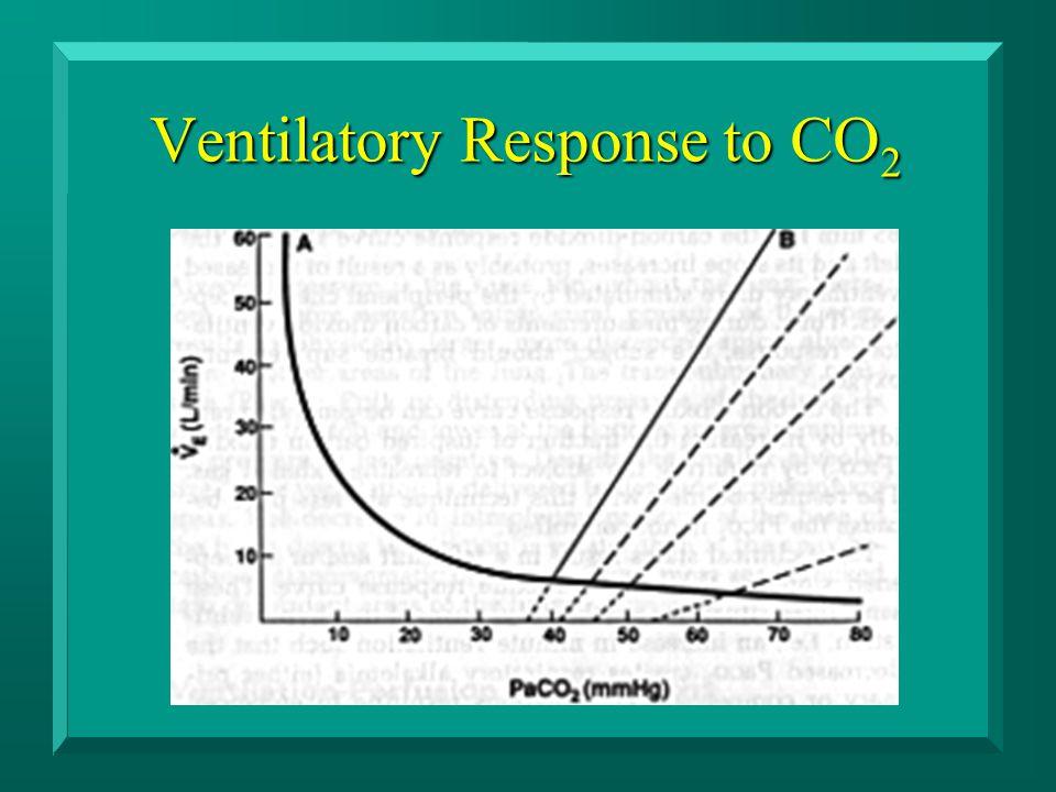 Ventilatory Response to CO 2
