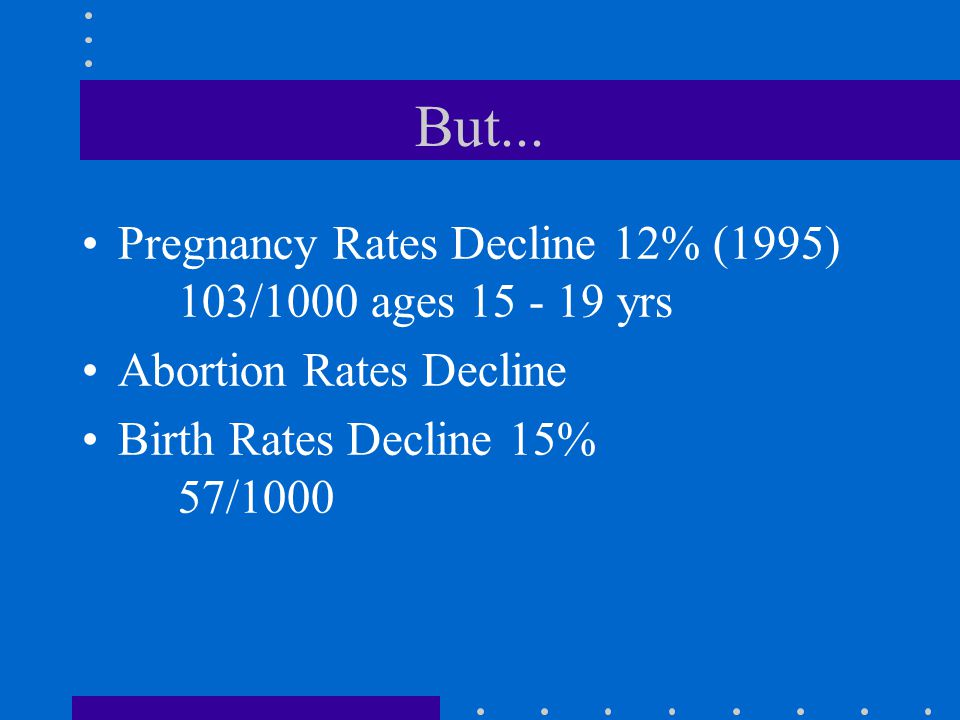 But... Pregnancy Rates Decline 12% (1995) 103/1000 ages 15 - 19 yrs Abortion Rates Decline Birth Rates Decline 15% 57/1000