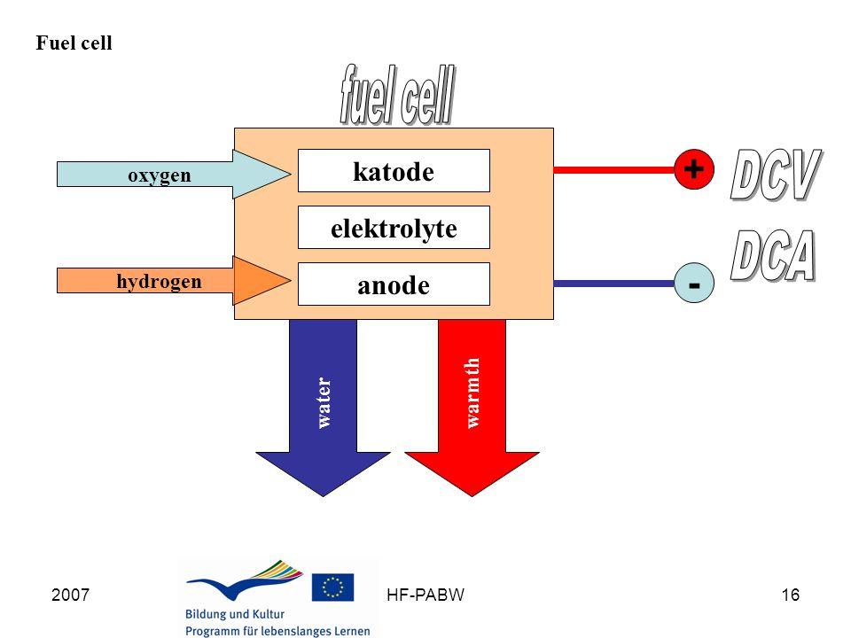 2007HF-PABW16 Fuel cell katode elektrolyte anode oxygen hydrogen + - waterwarmth