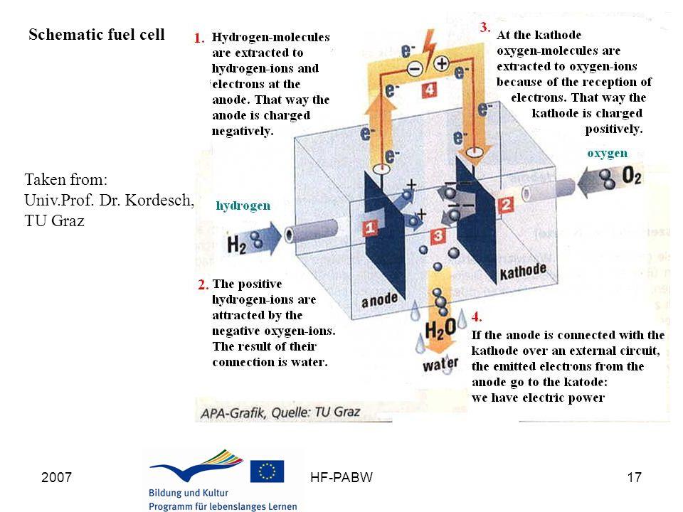 2007HF-PABW17 Schematic fuel cell Taken from: Univ.Prof. Dr. Kordesch, TU Graz
