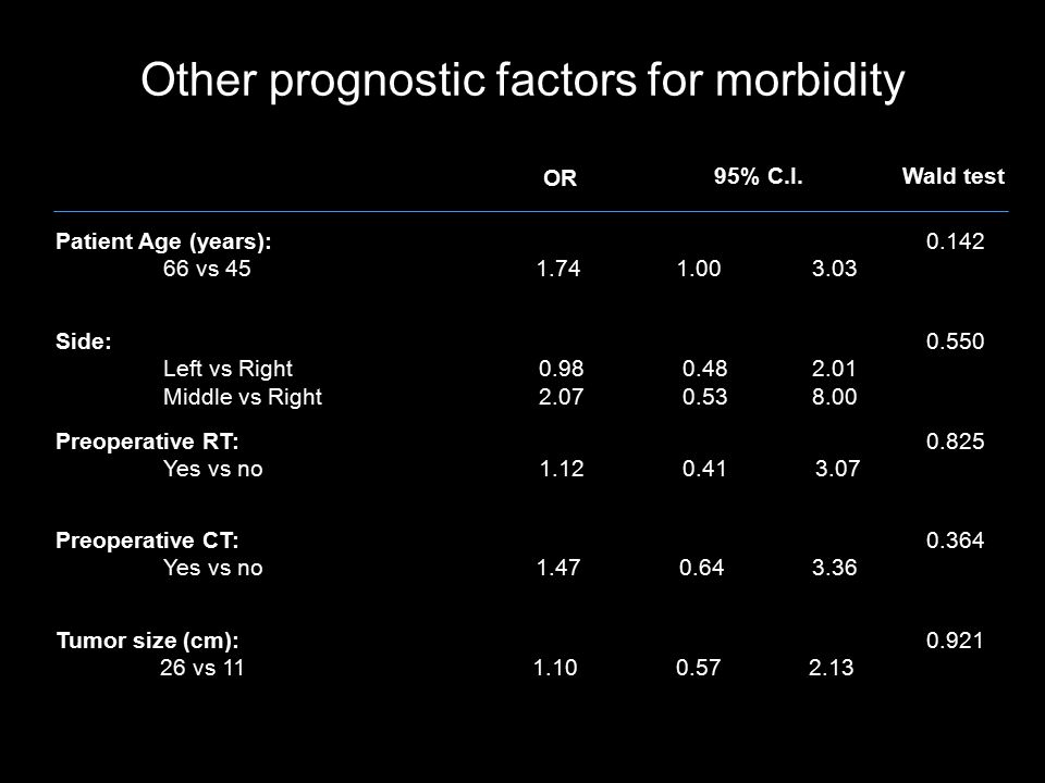 Other prognostic factors for morbidity Patient Age (years): 66 vs 451.741.00 3.03 0.142 Side: Left vs Right Middle vs Right 0.98 2.07 0.48 0.53 2.01 8.00 0.550 Preoperative RT: Yes vs no 1.12 0.41 3.07 0.825 Preoperative CT: Yes vs no 1.47 0.64 3.36 0.364 Tumor size (cm): 26 vs 11 1.100.572.13 0.921 OR 95% C.I.Wald test