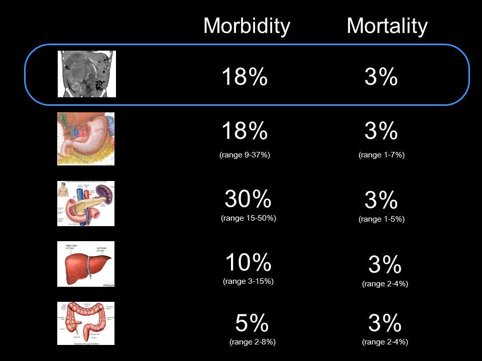 MorbidityMortality 18% (range 9-37%) 3% (range 1-7%) 30% (range 15-50%) 3% (range 1-5%) 10% (range 3-15%) 3% (range 2-4%) 5% (range 2-8%) 3% (range 2-