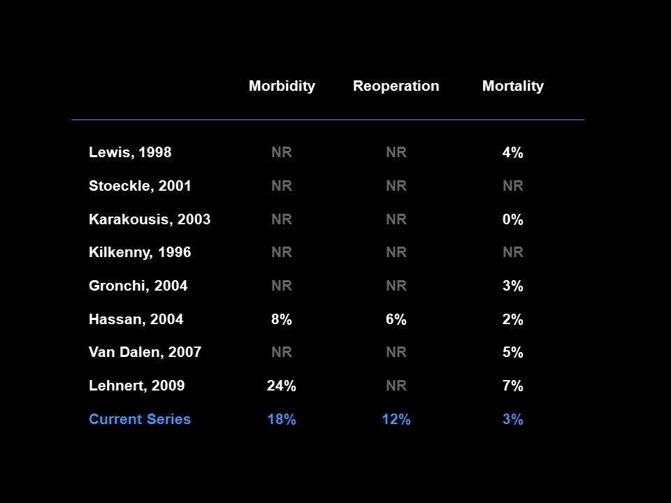 MorbidityReoperationMortality Lewis, 1998NR 4% Stoeckle, 2001NR Karakousis, 2003NR 0% Kilkenny, 1996NR Gronchi, 2004NR 3% Hassan, 20048%6%2% Van Dalen