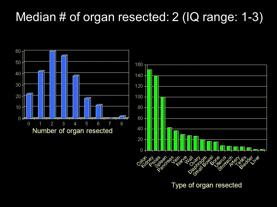 Number of organ resected Median # of organ resected: 2 (IQ range: 1-3) Type of organ resected