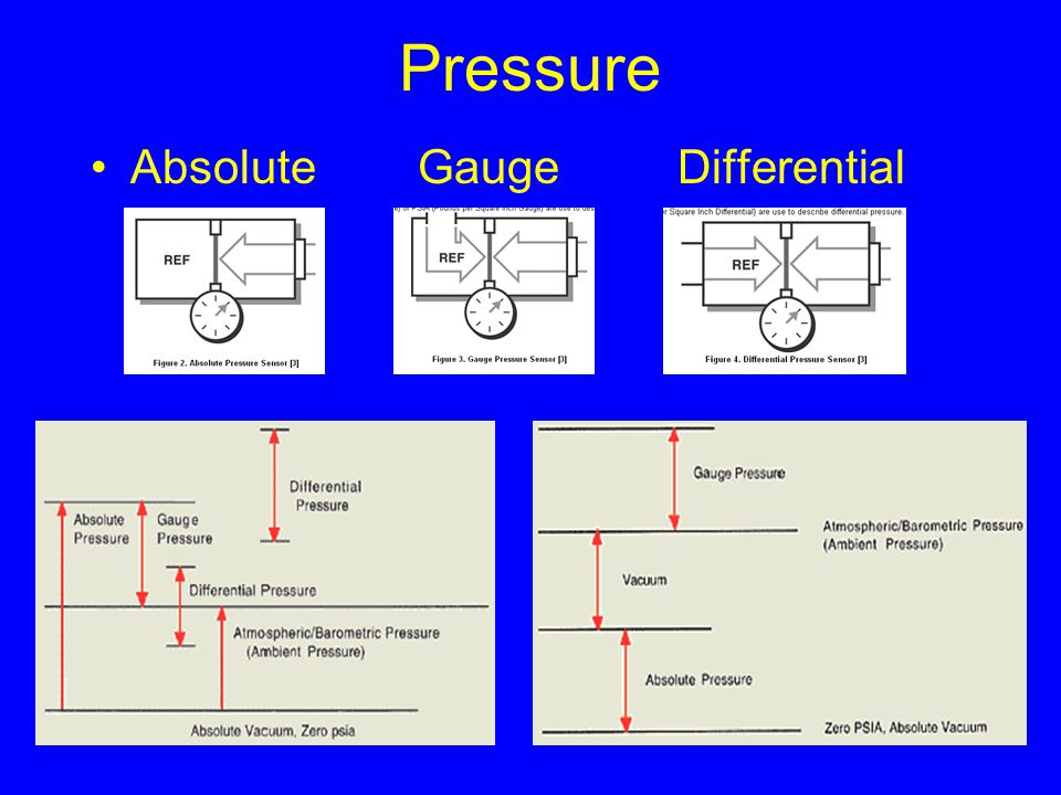 Pressure Absolute Gauge Differential