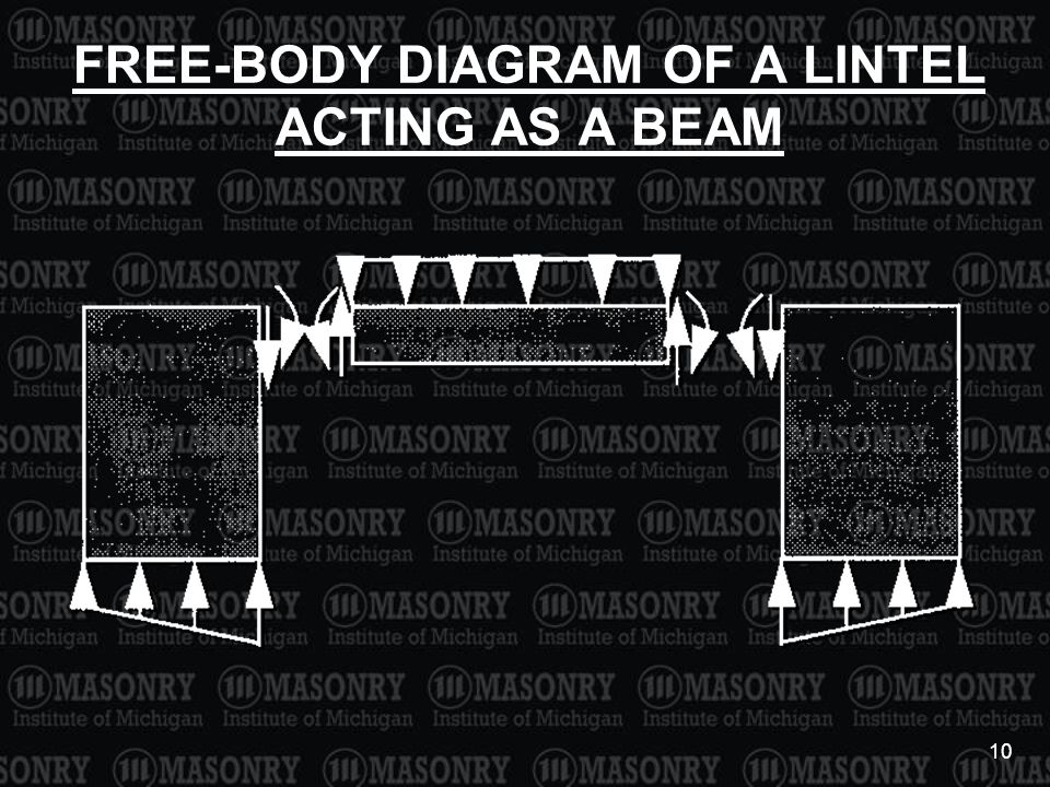 10 FREE-BODY DIAGRAM OF A LINTEL ACTING AS A BEAM
