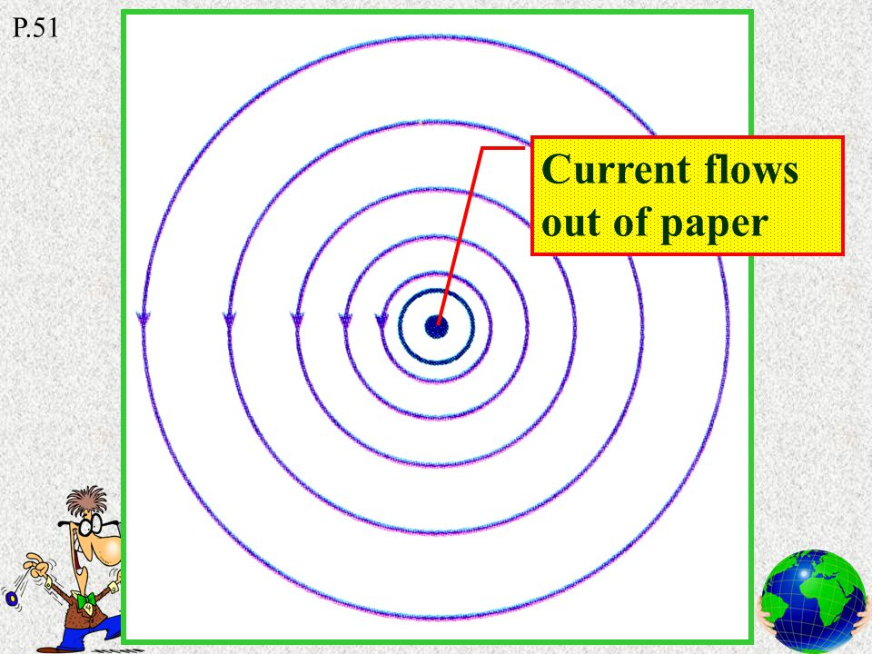 Right-hand grip rule Thumb Fingers Direction of current Direction of magnetic field lines P.51