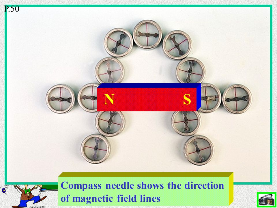 Current flows Magnet affects compasses Magnetic field P.51