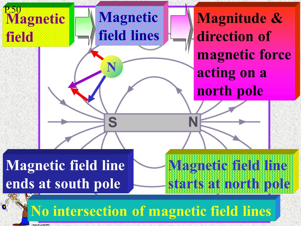 Magnetic field Magnetic field lines Magnitude & direction of magnetic force acting on a north pole Magnetic field line starts at north pole No intersection of magnetic field lines Magnetic field line ends at south pole N P.50