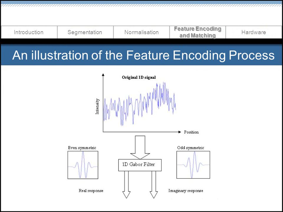 An illustration of the Feature Encoding Process NormalisationIntroductionSegmentationHardware Feature Encoding and Matching