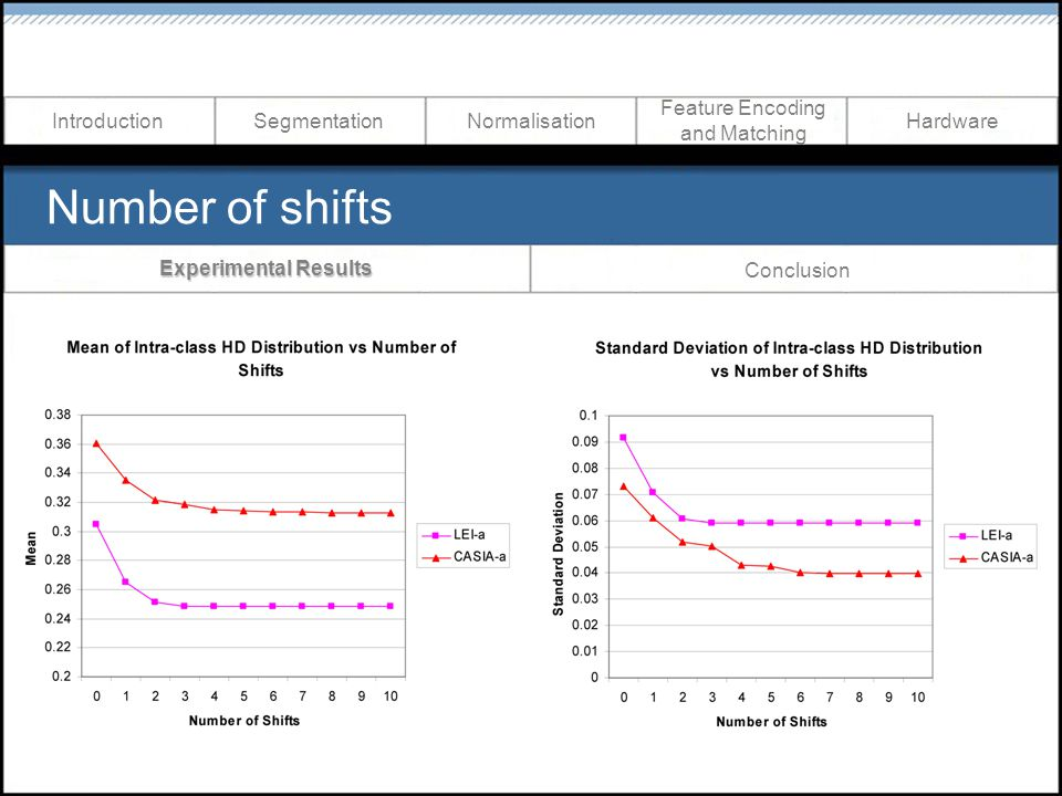 Number of shifts Hardware Feature Encoding and Matching NormalisationIntroductionSegmentation Experimental Results Conclusion