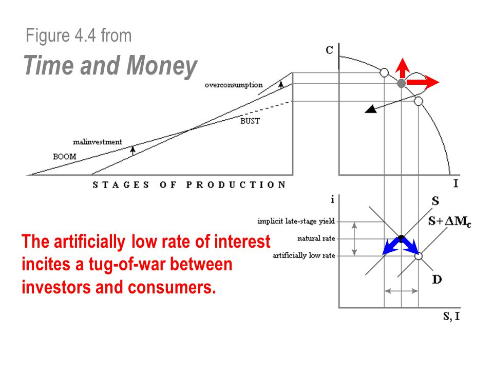 Figure 4.4 from Time and Money The tug-of-war affects the pattern of allocation among the stages of production: Both ends of the capital structure are pulled against the middle.