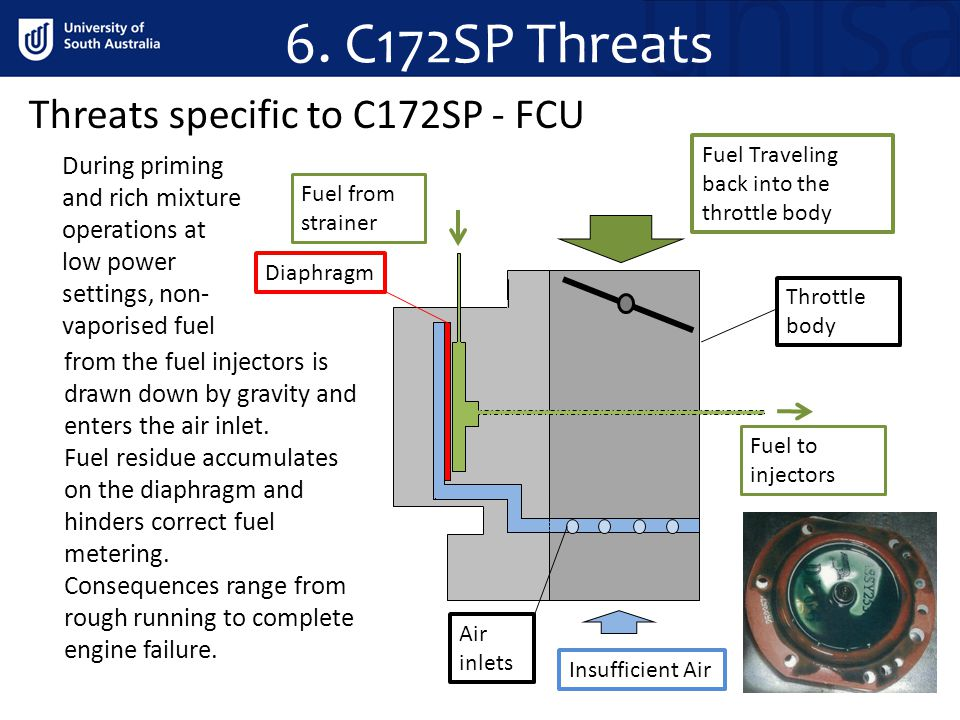 6. C172SP Threats Threats specific to C172SP - FCU During priming and rich mixture operations at low power settings, non- vaporised fuel Insufficient