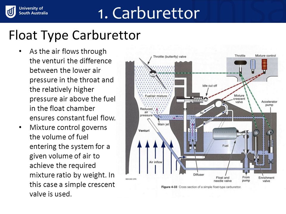 Float Type Carburettor As the air flows through the venturi the difference between the lower air pressure in the throat and the relatively higher pres