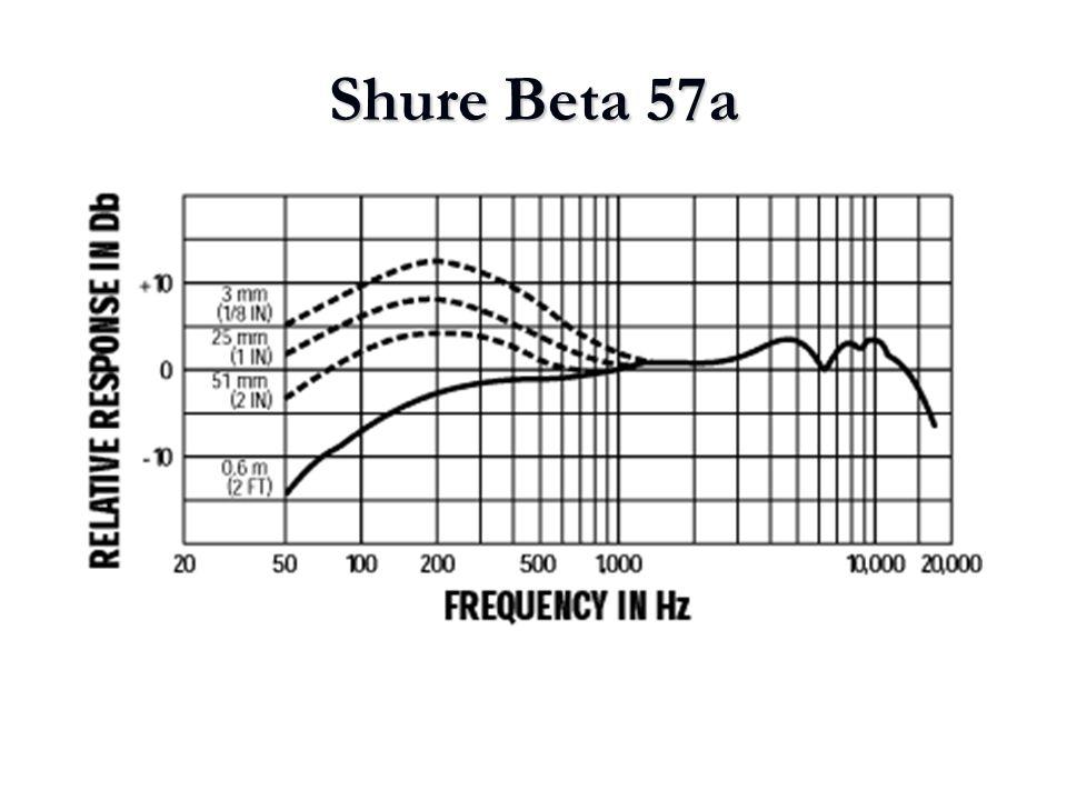 Shure Beta 57a