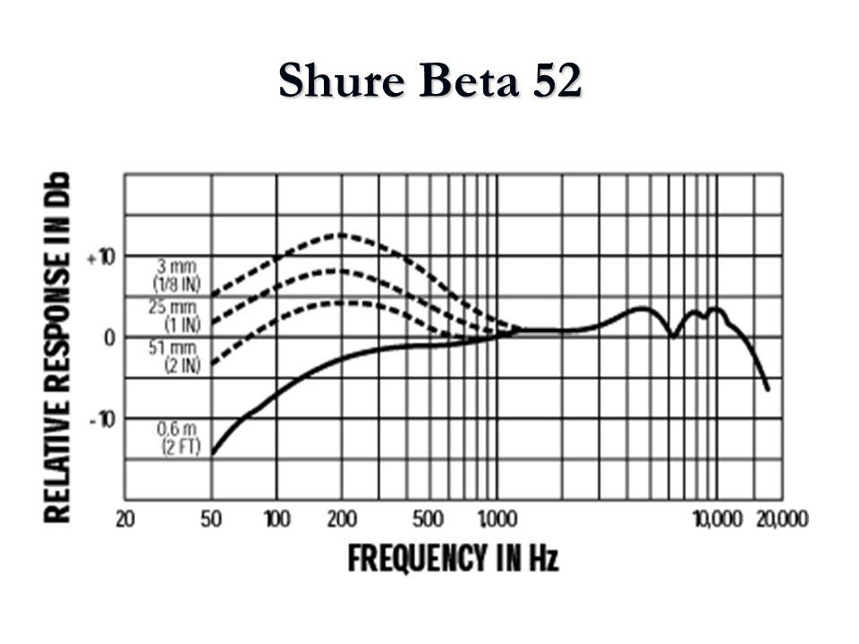 Shure Beta 52