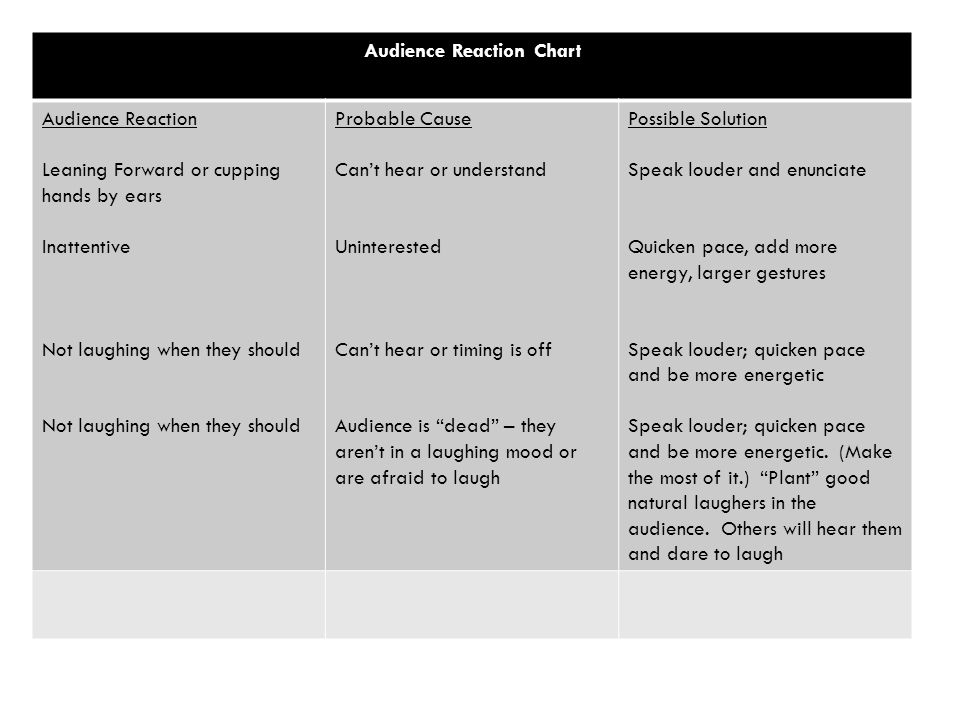 Audience Reaction Chart Audience Reaction Leaning Forward or cupping hands by ears Inattentive Not laughing when they should Probable Cause Can't hear or understand Uninterested Can't hear or timing is off Audience is dead – they aren't in a laughing mood or are afraid to laugh Possible Solution Speak louder and enunciate Quicken pace, add more energy, larger gestures Speak louder; quicken pace and be more energetic Speak louder; quicken pace and be more energetic.