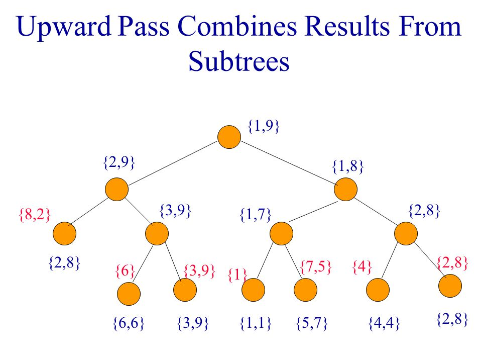 Upward Pass Combines Results From Subtrees {8,2} {6}{3,9} {1} {7,5}{4} {2,8} {6,6}{3,9} {2,9} {1,1}{5,7} {1,7} {4,4} {2,8} {1,8} {1,9}