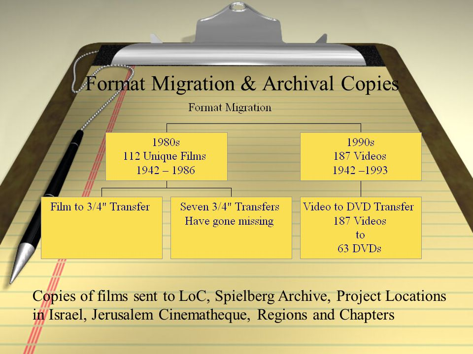 Format Migration & Archival Copies Copies of films sent to LoC, Spielberg Archive, Project Locations in Israel, Jerusalem Cinematheque, Regions and Chapters
