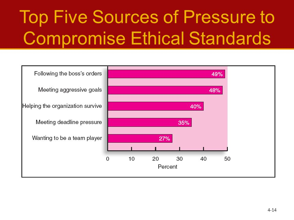 Top Five Sources of Pressure to Compromise Ethical Standards 4-14