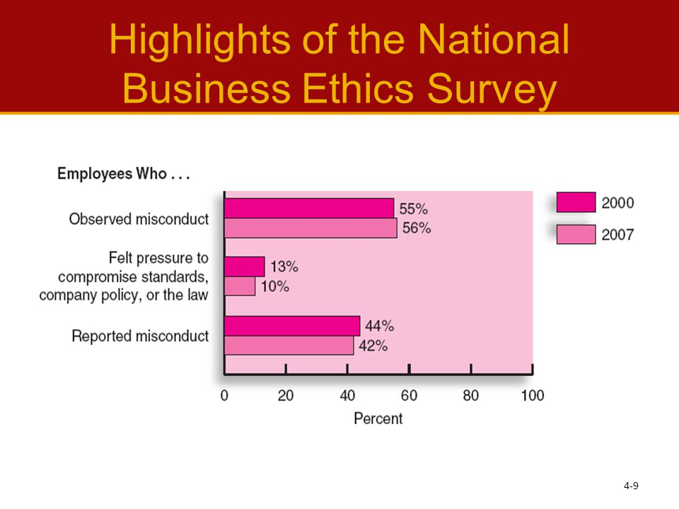 Highlights of the National Business Ethics Survey 4-9