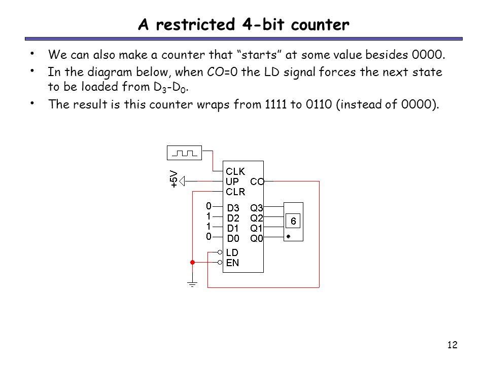 12 A restricted 4-bit counter We can also make a counter that starts at some value besides 0000.