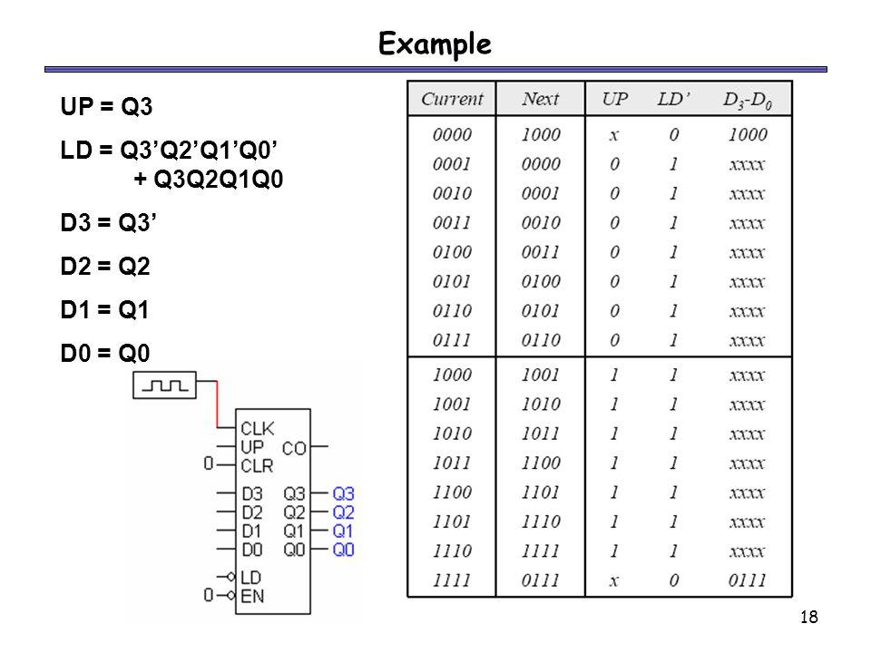18 Example UP = Q3 LD = Q3'Q2'Q1'Q0' + Q3Q2Q1Q0 D3 = Q3' D2 = Q2 D1 = Q1 D0 = Q0