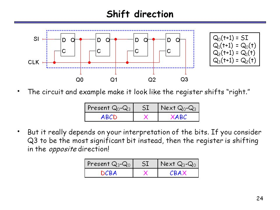 24 Shift direction The circuit and example make it look like the register shifts right. But it really depends on your interpretation of the bits.