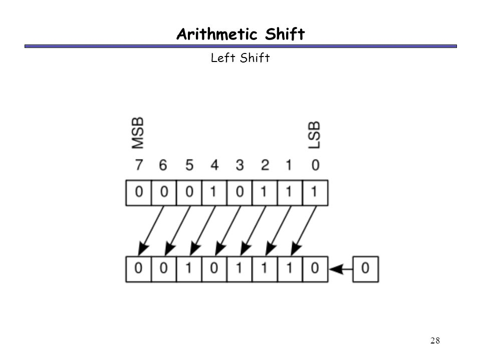 28 Arithmetic Shift Left Shift