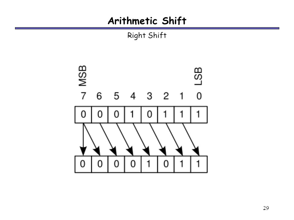 29 Arithmetic Shift Right Shift