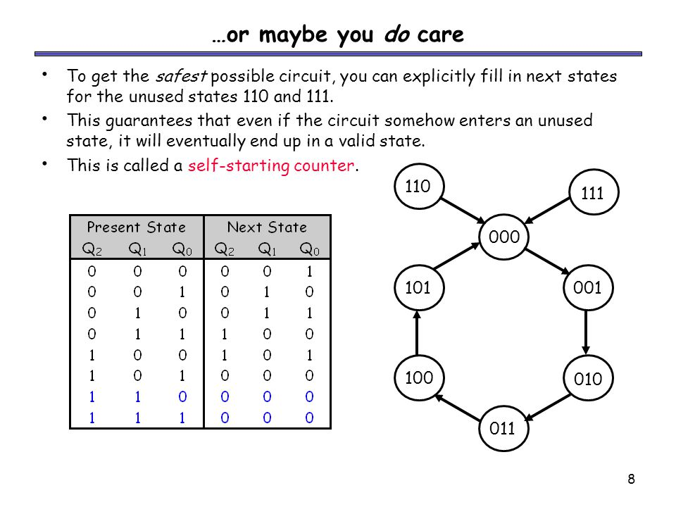 19 Example UP = Q3 LD = Q3'Q2'Q1'Q0' + Q3Q2Q1Q0 = CO D3 = Q3' D2 = Q2 D1 = Q1 D0 = Q0