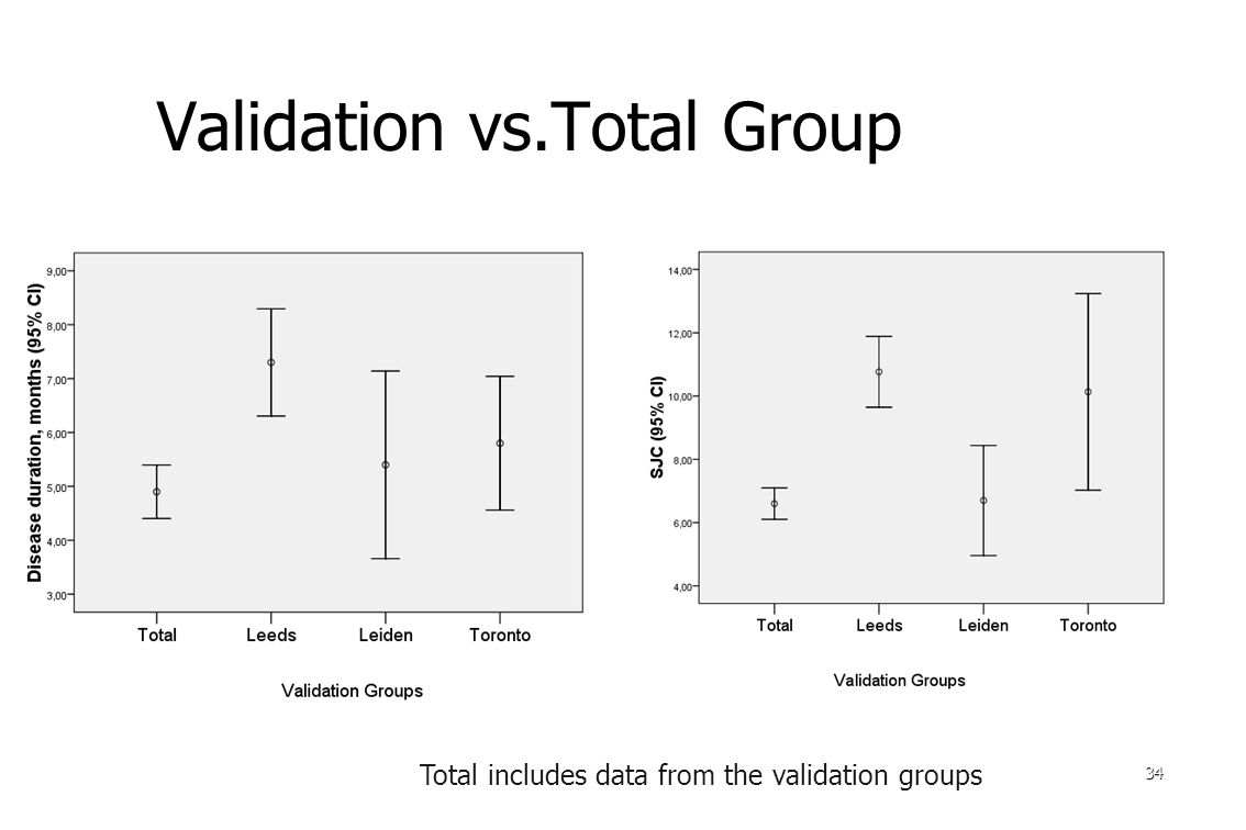 Validation vs.Total Group 34 Total includes data from the validation groups includes data from