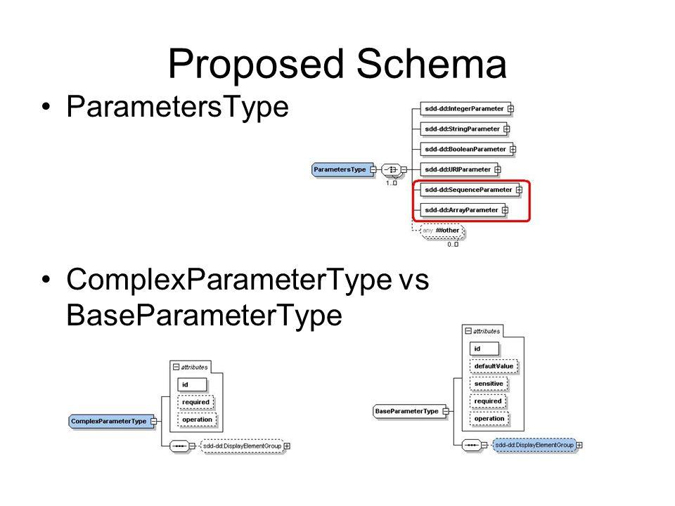 Proposed Schema ParametersType ComplexParameterType vs BaseParameterType