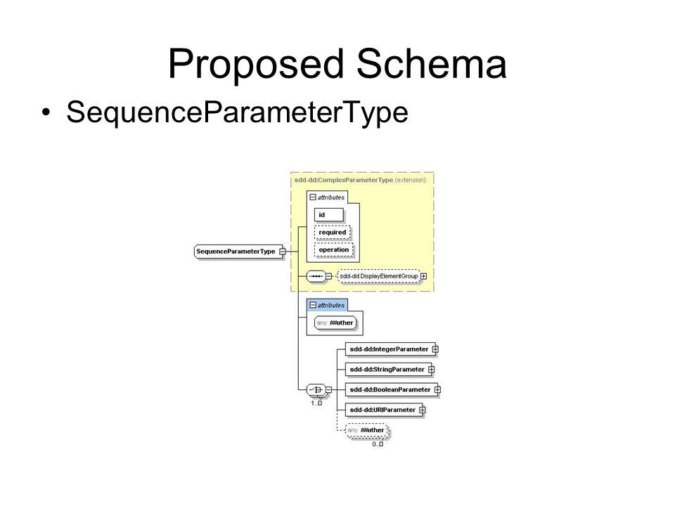Proposed Schema SequenceParameterType