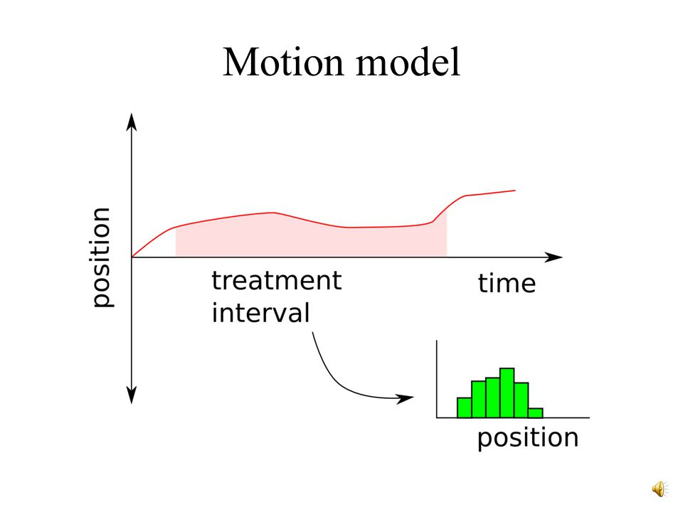 Motion model Integration over known variation curve yields specific histogram of displacements