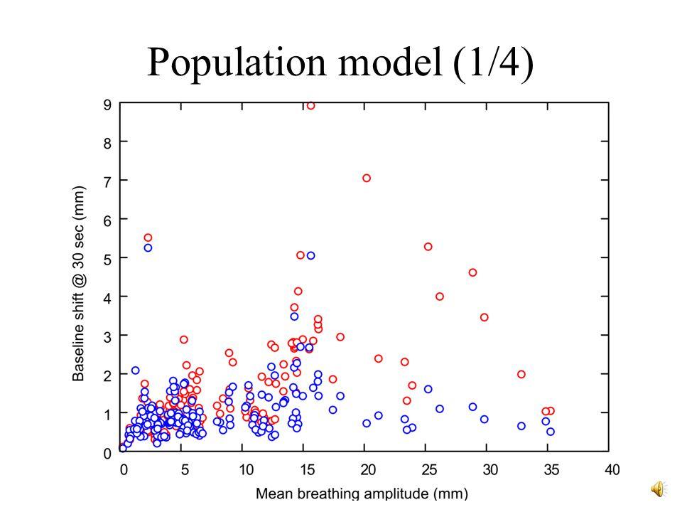 Population model (1/4)