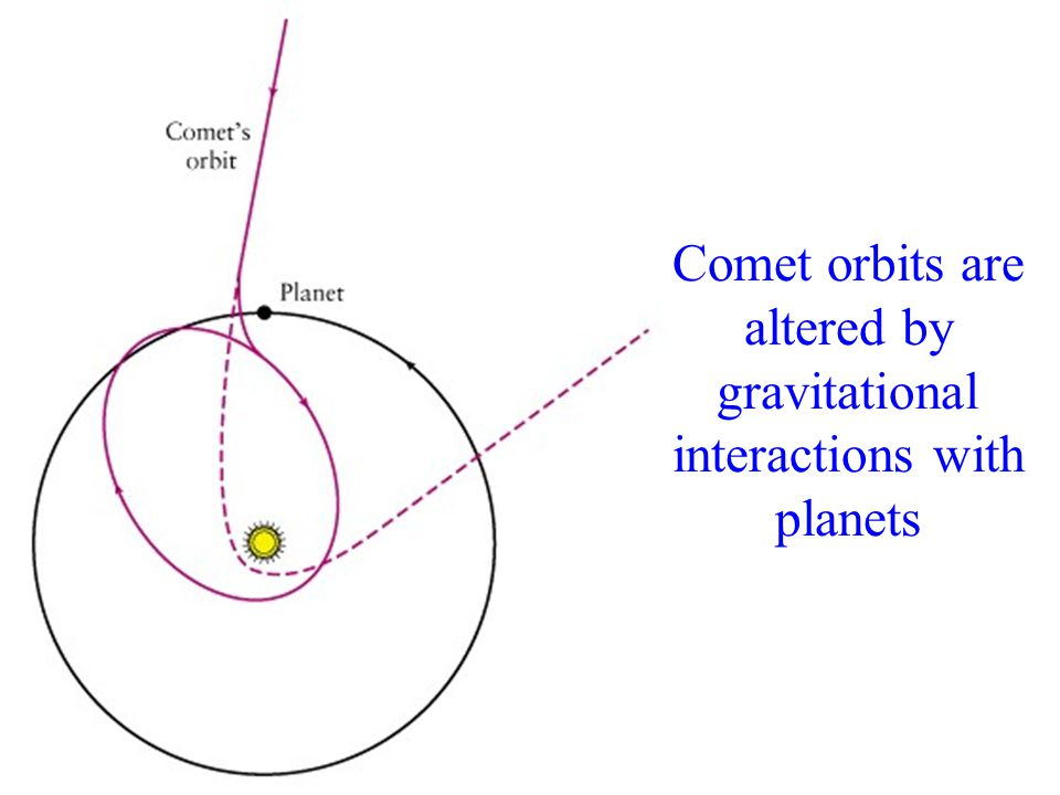 Comet orbits are altered by gravitational interactions with planets