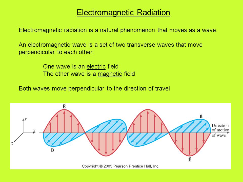 Electromagnetic radiation is a natural phenomenon that moves as a wave. An electromagnetic wave is a set of two transverse waves that move perpendicul