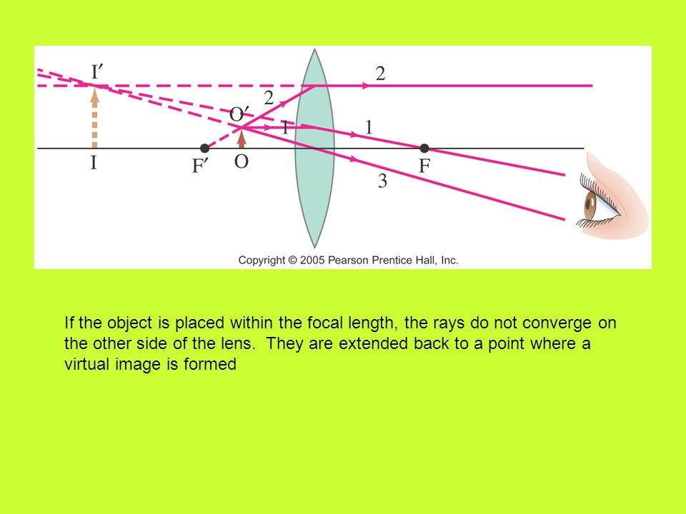 If the object is placed within the focal length, the rays do not converge on the other side of the lens. They are extended back to a point where a vir
