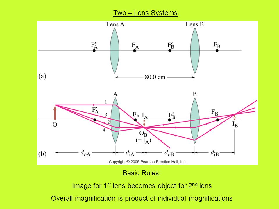Two – Lens Systems Basic Rules: Image for 1 st lens becomes object for 2 nd lens Overall magnification is product of individual magnifications