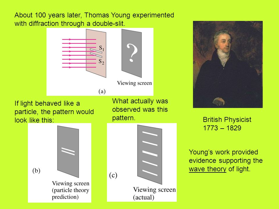 About 100 years later, Thomas Young experimented with diffraction through a double-slit. Young's work provided evidence supporting the wave theory of