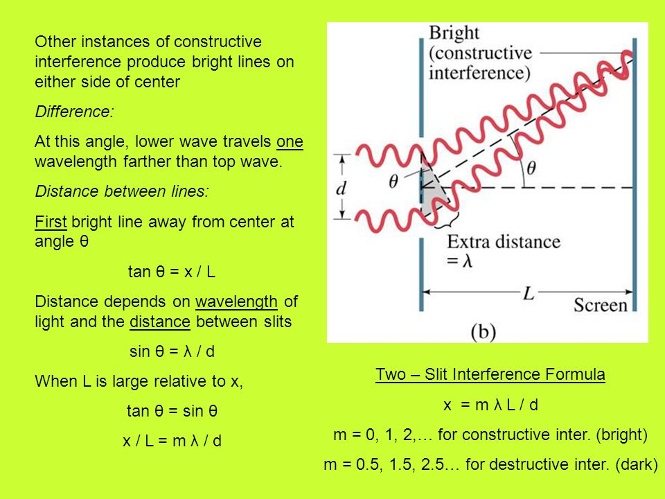 Other instances of constructive interference produce bright lines on either side of center Difference: At this angle, lower wave travels one wavelength farther than top wave.
