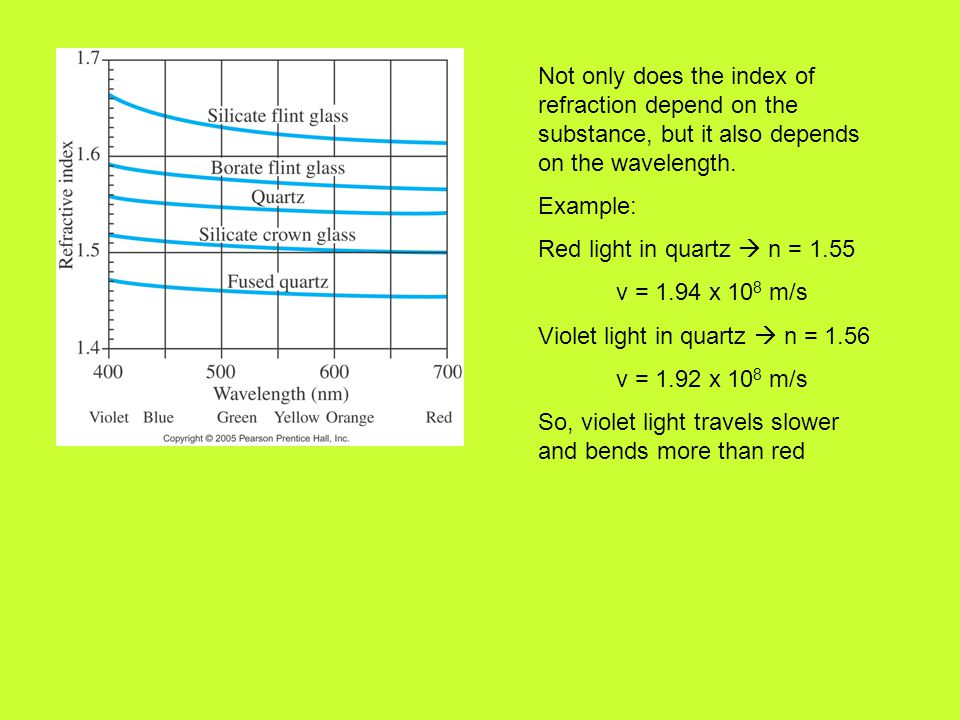Not only does the index of refraction depend on the substance, but it also depends on the wavelength. Example: Red light in quartz  n = 1.55 v = 1.94