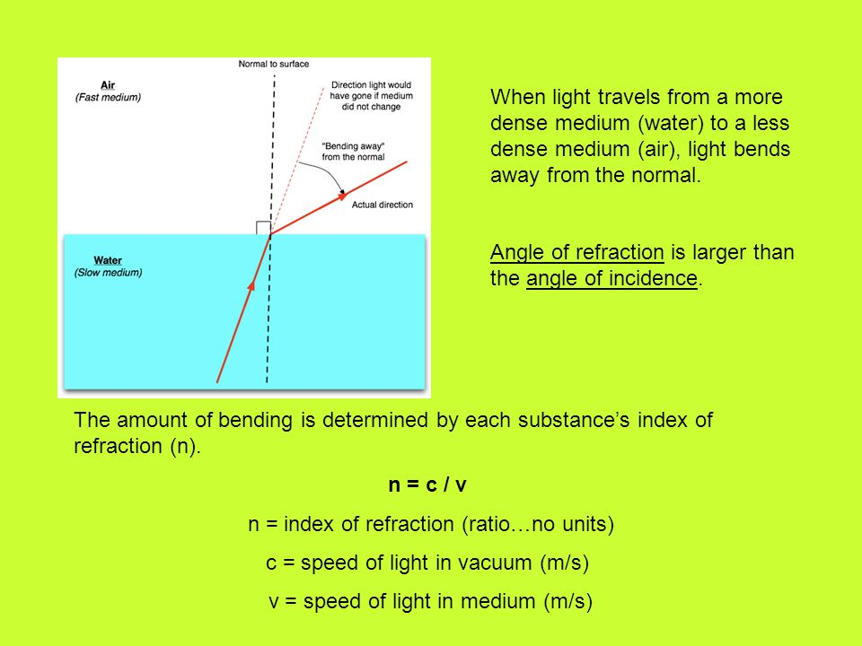 When light travels from a more dense medium (water) to a less dense medium (air), light bends away from the normal. Angle of refraction is larger than