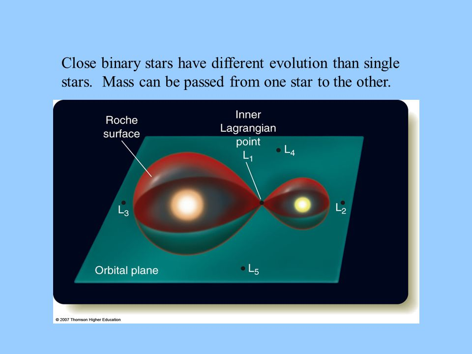 Close binary stars have different evolution than single stars.